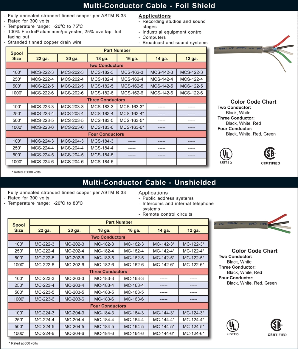 Multiconductor Control Cable